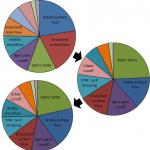 Pie charts of changing ecological significance of sources